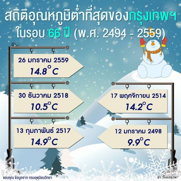 record low temperatures in Bangkok